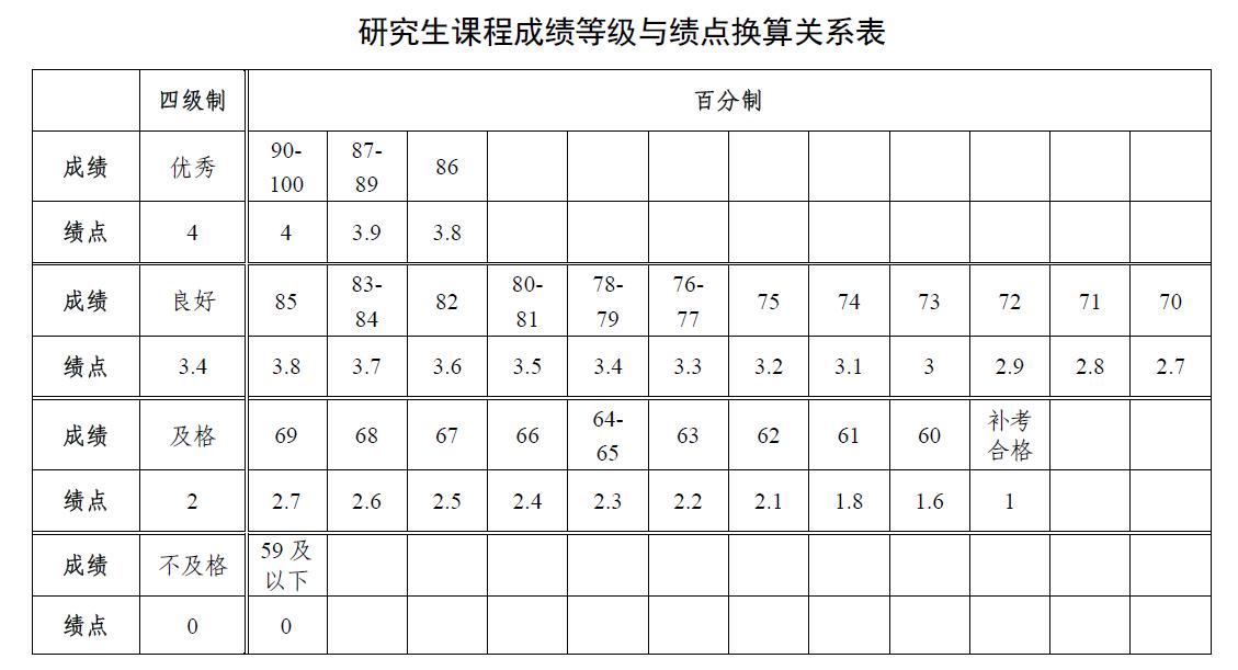 研究生成绩和绩点关系表